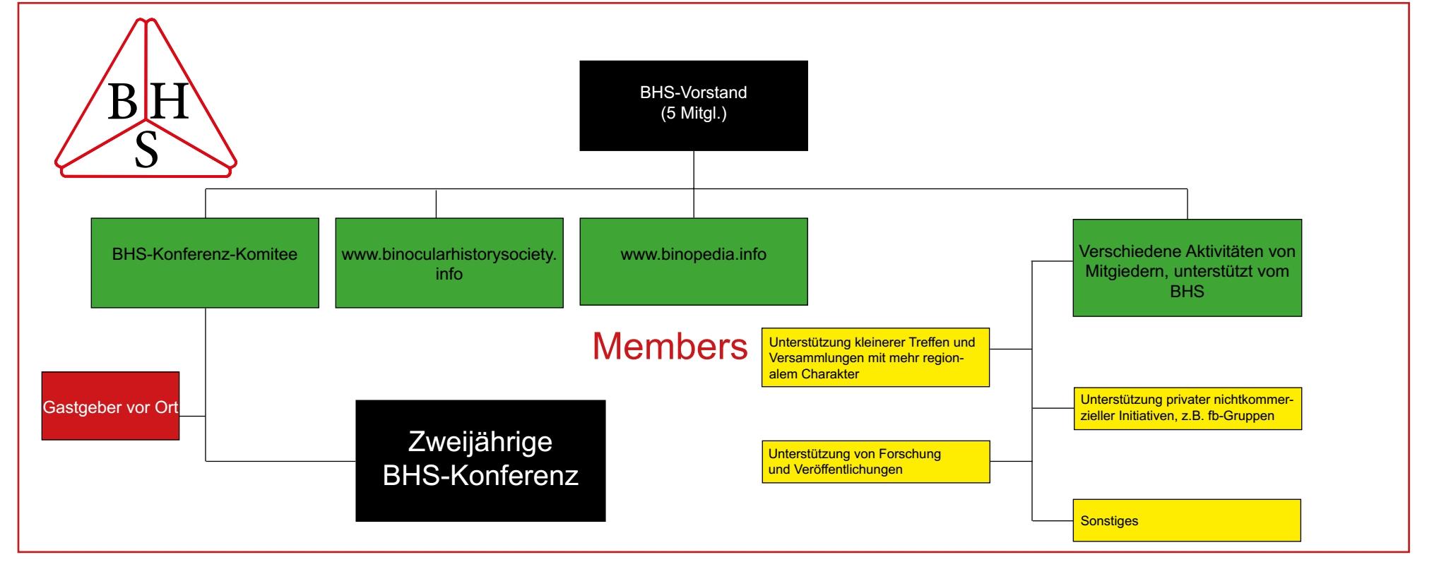 bhs organigramm DE